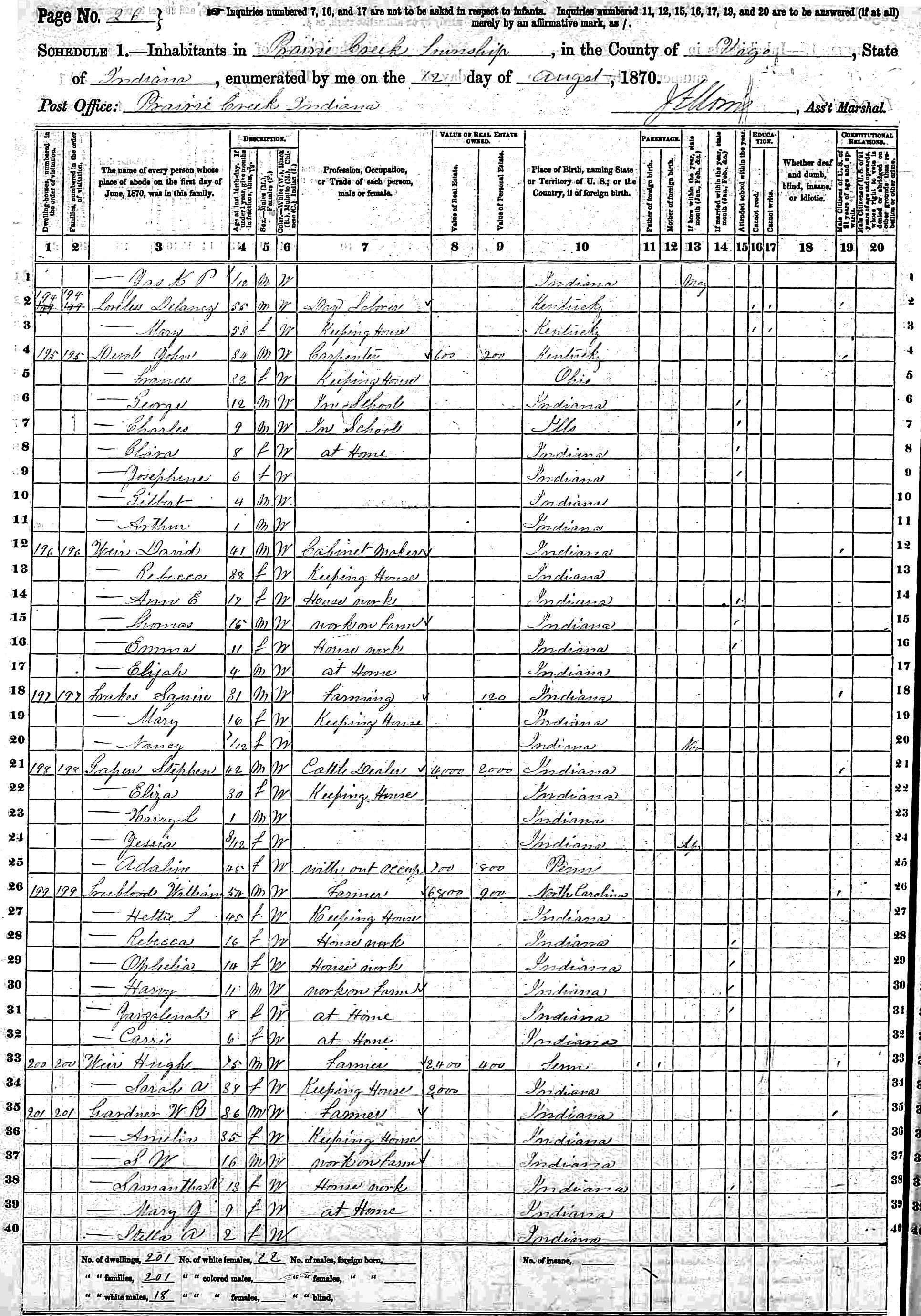 William trueblood and hetta taylor beauchamp 1870 census in vigo prairie creek john frances and clara devol near wm and hettie trueblood aiddatafo Gallery